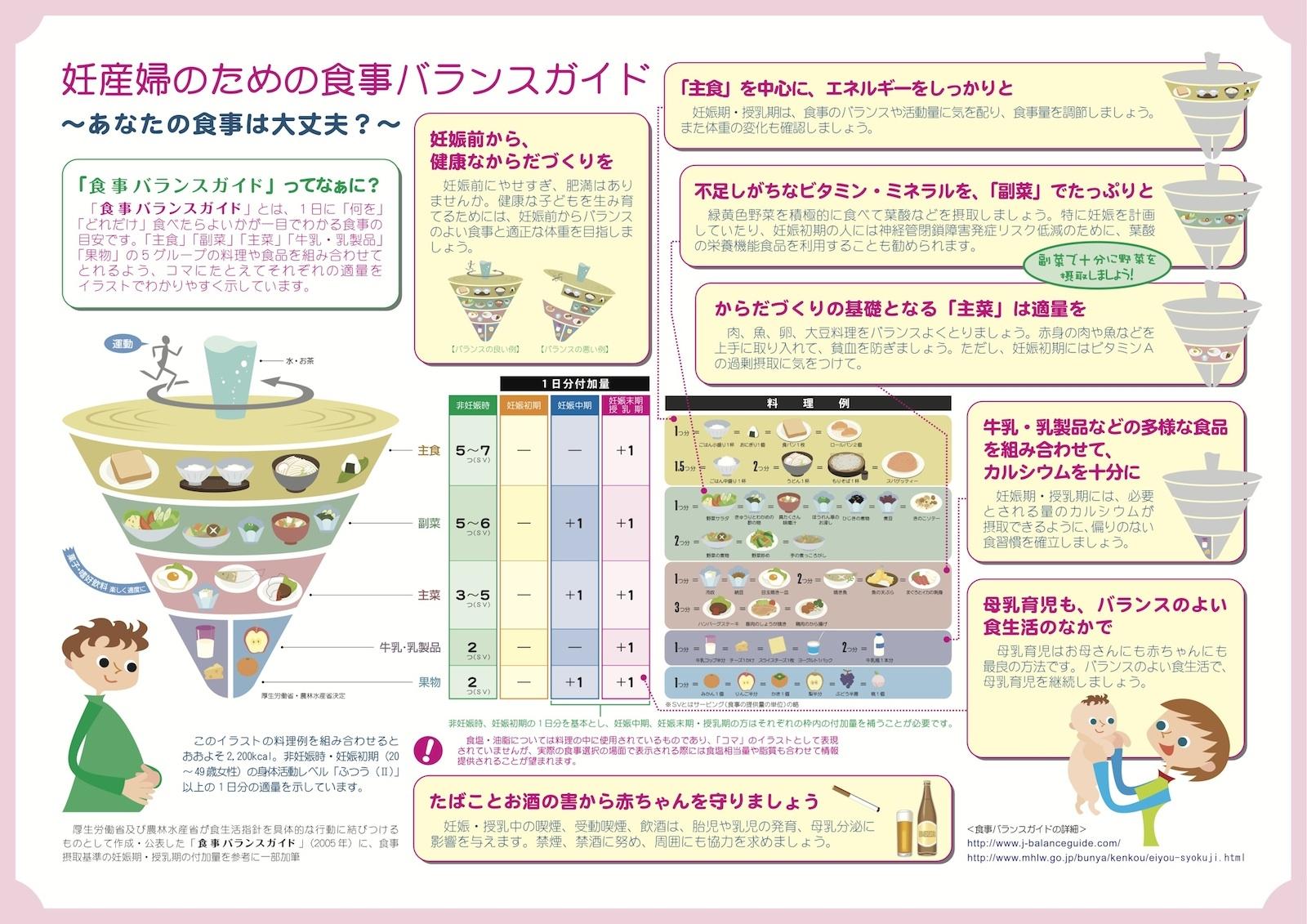 妊産婦のための食事バランスガイド