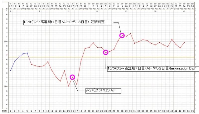 妊娠超初期で基礎体温が二段階になっているグラフの一例