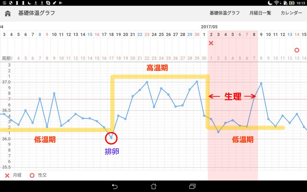 基礎体温グラフがガタガタ・・・理想通りにならないことも多い!?