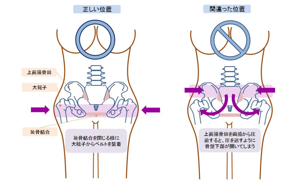 骨盤ベルトを付ける位置