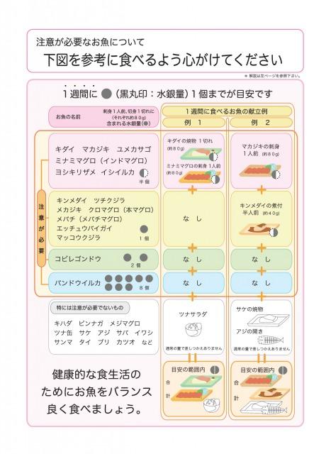 水銀量で注意が必要な魚と、注意が必要のない魚