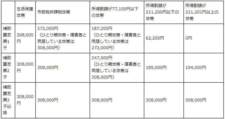 <幼稚園就園奨励費補助金額表(年額)>