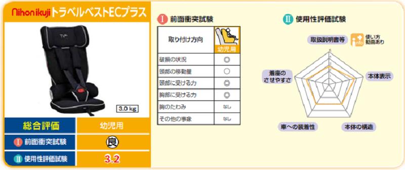 NihonikujiトラベルベストECプラス